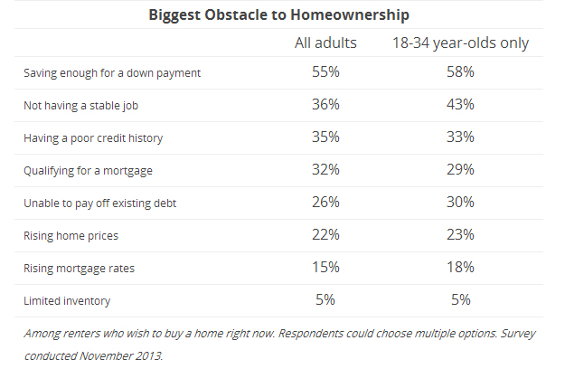 Biggest Obstacle to Homeownership