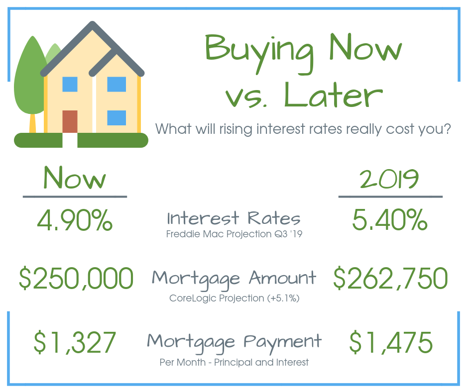 Buying Now vs. Later chart shows how mortgage rates affect mortgage payments