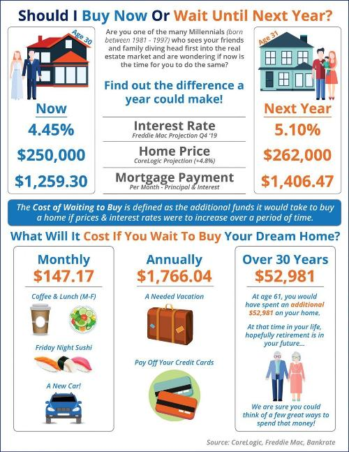What is the Cost of Waiting to Buy Your Florida New Home?