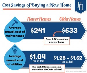 HH Cost Savings of Buying a New Home