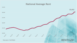 National-Average-Rent-August-2018