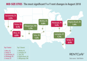 RentCafe rent report aug 2018