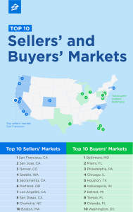 Zillow Top 10 Sellers' and Buyers' Markets