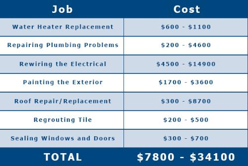 Why Buy New: Lower Maintenance and Operation Costs