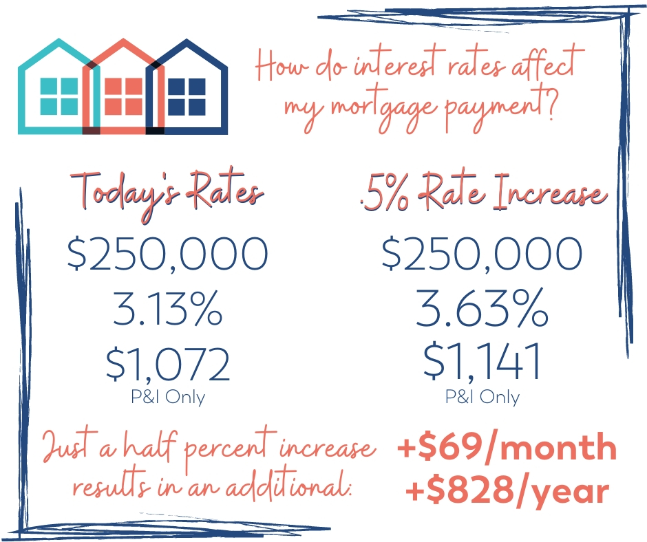today's mortgage interest rates